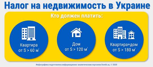 Как платить налог на недвижимость в 2020 году