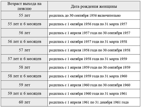 Пенсия на украине возраст выхода на пенсию