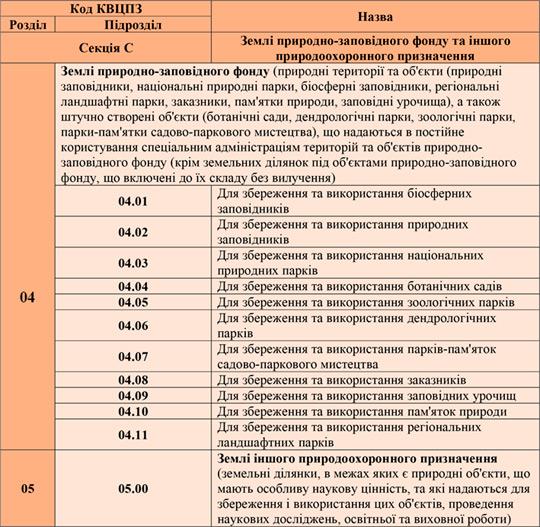 Как классифицируются земли Украины, в зависимости от целевого назначения