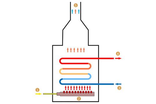 Как выбрать газовый котёл для частного дома