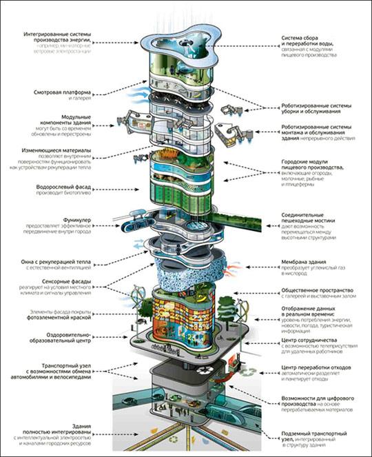 Живой небоскреб 2050 года