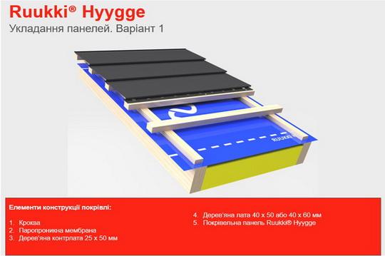 Иллюстрированное руководство по монтажу модульной металлочерепицы Ruukki Hyygge