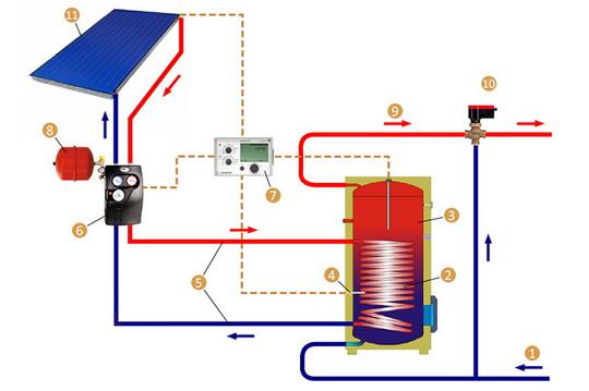 Как установить вакуумный солнечный коллектор