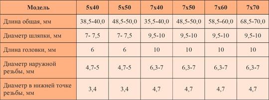 Как правильно выбрать сверло под евровинт-конфирмат