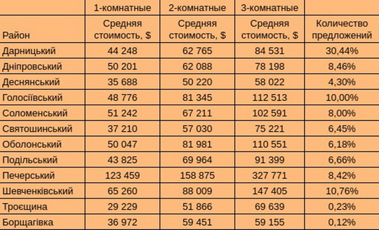 Киевляне стали бояться новостроек и скупают старое жилье