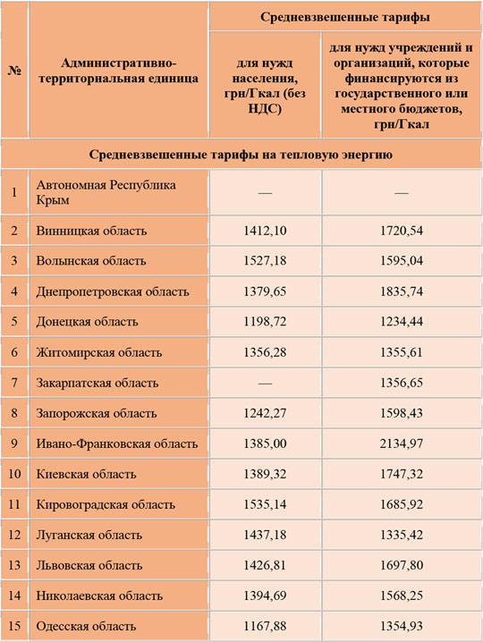 Тарифы на централизованное отопление на сезон 2019-2010 гг