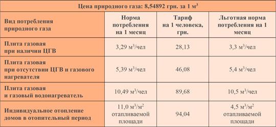 «Киевгаз» опубликовал пониженные тарифы на газ для населения за май 2019 года