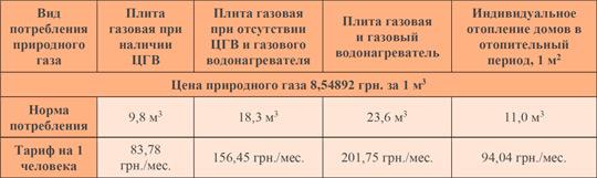 Тарифы на газ для населения за декабрь 2018 года