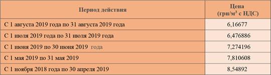 «Киевгаз» еще раз снизил цены для населения за август