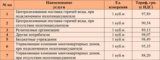 Тарифы на горячую воду за декабрь 2018 года