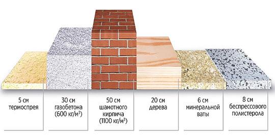 Напыляемый утеплитель Thermospray от TYTAN PROFESSIONAL