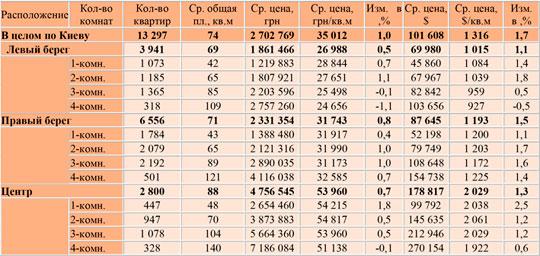ceni may2019 t1 w - Как изменились цены на вторичную киевскую недвижимость в мае 2019