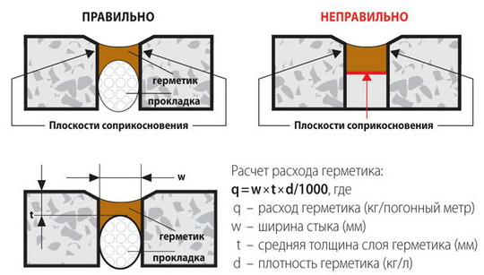 термошов для бетона