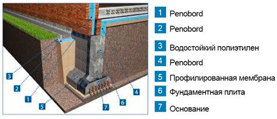 Изоляция фундамент дома без цокольного этажа