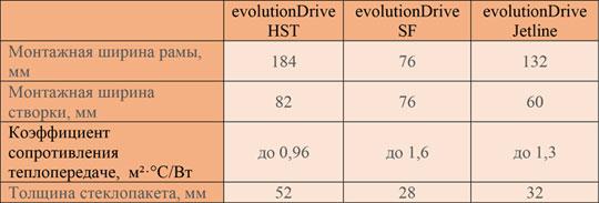 Salamander evolutionDrive