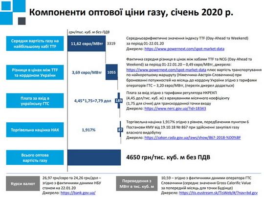 Сколько будет стоить газ для населения в январе-апреле 2020 года