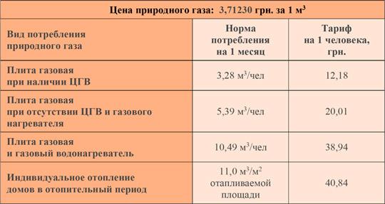 Тарифы на газ за апрель 2020 г
