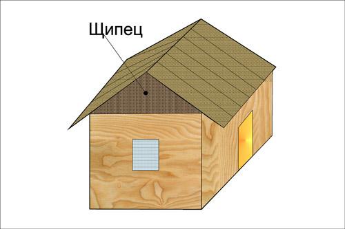 классификация крыш. Двускатные (щипцовые) крыши