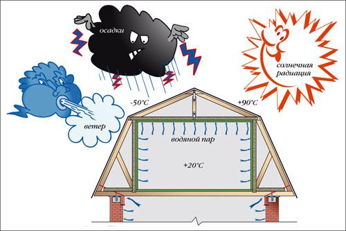 Как построить крышу. Классификация крыш