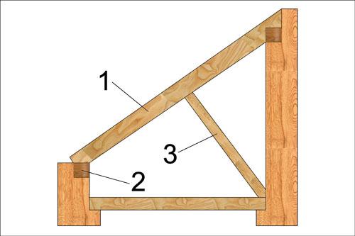 Для односкатных и двускатных крыш практически всегда применяются наслонные стропила, схематическое изображение и...