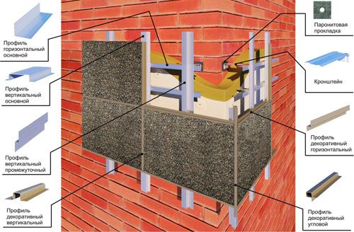 Как монтировать вентилируесый фасад
