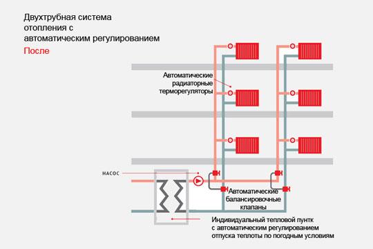 Ленинградская система отопления многоквартирного дома схема