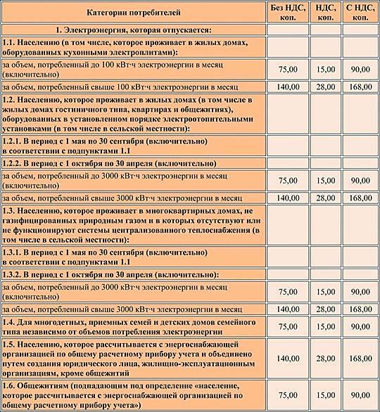 «Киевэнерго» объявляет тарифы на электричество за август 2018 года