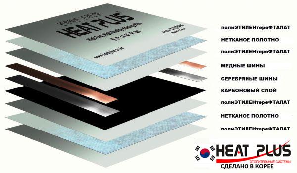 Инфракрасная отопительная пленка Heat Plus