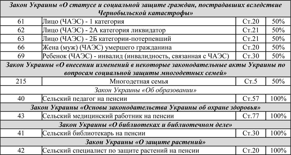 льготы чернобыльцам на электроэнергию этом журнал учета