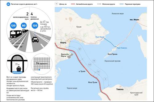 Сколько денег украдут при строительстве Керченского моста