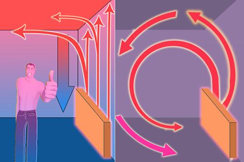 Как выбрать электрообогреватель для комнаты