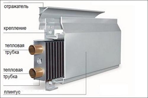 Изобретена необычная система отопления – обогреваемый плинтус