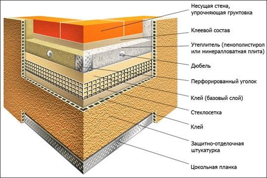 Схема утепление пенопластом