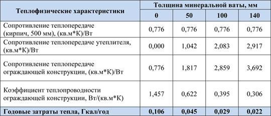 Картинки по запросу минимальная толщина мин ваты по СНИПу