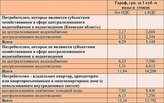 Стоимость холодной воды в Николаеве в апреле 2018 года