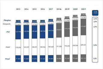 Глобальный рынок окон будет расти на 3,3% до 2021 года