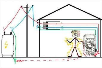 Как своими руками сделать заземление в частном доме. Часть 3