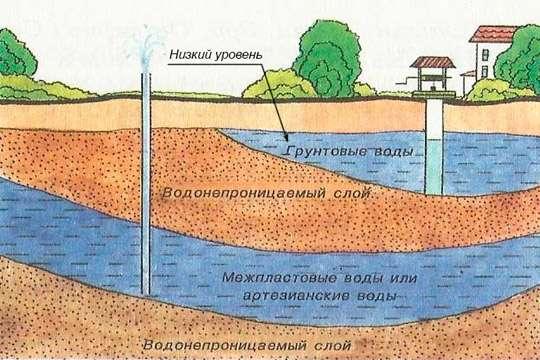 Изоляция фундамента при низком уровне грунтовых вод