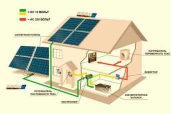 Как подобрать оборудование для домашней солнечной электростанции. Часть 3