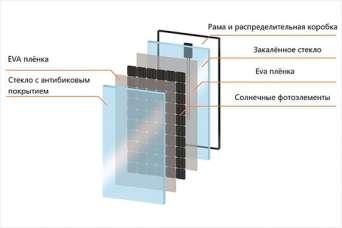 Появились солнечные батареи нового типа - с двойным стеклом