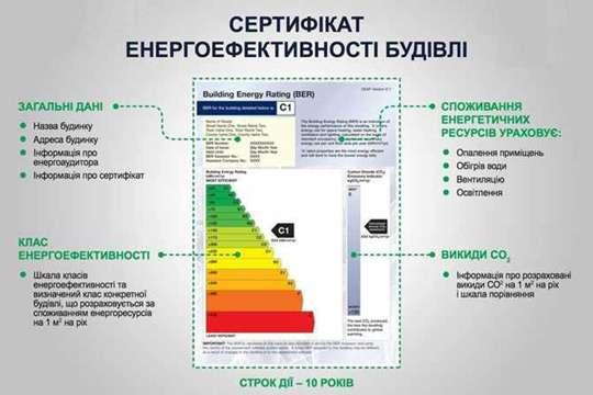 Первый Энергетический сертификат получил дом с окнами Rehau