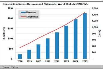 Рынок строительных роботов стремительно растет