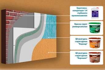 В Украине представлен новый комплекс для защиты фасадов