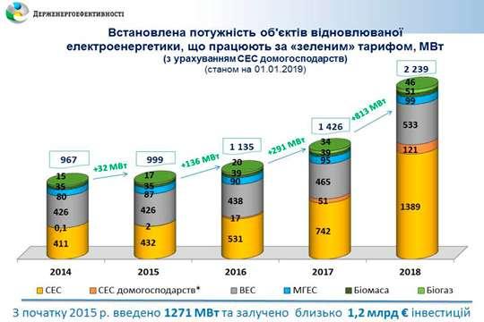 В 2018 году в Украине введено 813 МВт новых «зеленых» мощностей с инвестициями на 730 млн евро