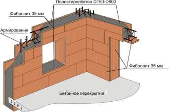 Как строят частные дома по новой технологии «Велокс»