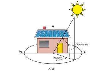 Как подобрать оборудование для домашней солнечной электростанции. Часть 2