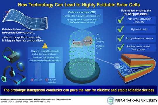 Создана солнечная панель, которую можно свернуть в рулон